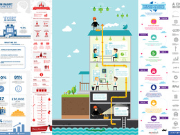 Design a high quality bespoke infographic