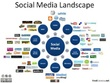 Develop social media strategy & effectuate social media marketing for your business