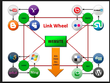 Create a manual Penguin safe link wheel to boost your SEO and Google website rankings