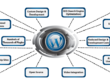 Develop and design Complete 15 pages WordPress site with your content.