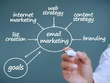 Write a Persuasive Targeted  Sales or Marketing Email to boost Conversions and SEO