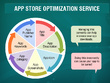 App Store Optimization (ASO) and App Marketing Complete Package.