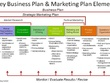 Create an extremely in-depth marketing plan to reach the top 3 of Google