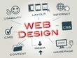 Develop / design Fast Mobile Friendly / Responsive Website