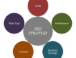 Powerful, bespoke SEO STRATEGY to grow your organic traffic & generate more sales