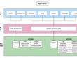 Set up MySQL database on Amazon RDS