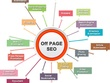 Do Off Page SEO that will help you achieve Google Page Ranking
