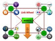 Build Manual Link Wheel 25 Web 2.0 Links and 20 Social Bookmarking