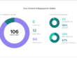 Produce a social Media Report for your social media campaigns