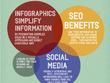 Infographics boost SEO | Social Media Reach | User Experience