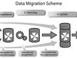 Migrate server to server data