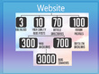 Manually create 4000 VIP Seo Backlinks From 7 Top Platforms To Your Website
