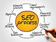Detailed SEO Audit with Recommendations & Strategy Report