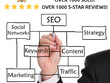 Optimise the hell out of your Wordpress SEO