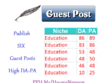 Publish 6 Guest Posts EDUCATION Niche - Content Marketing SEO