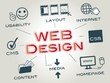 Design & Develop Responsive,Fast, SEO friendly Wordpress website
