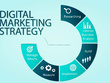Run a digital marketing campaign for your brand/business