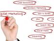 Run your Local Search Digital Marketing
