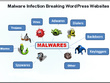 Remove Malware Virus And Secure Wordpress