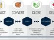 Inbound Marketing | Lead Generation | Funnel Marketing| Strategy