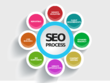 SEO Keyword Research - Competitive Analysis