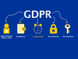Custom Gdpr Compliant Privacy Policy & Terms & Condition
