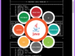 Develop java/C/C++/Bluej small console application/program