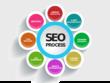 Offer White Hat SEO, Organic SEO - Guaranteed Ranking