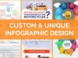 Create A Unique Infographic, Custom Infographic Design