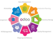 I Will Be Your Odoo Consultant And Developer