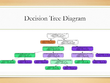 Build decision tree classifier Machine Learning model in python
