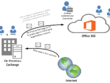Setup, Install and Configure Active Directory Infrastructure