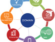 Domain name for your site + Direct technical Support for Year