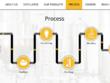 Design & develop responsive,fast, SEO friendly WP website