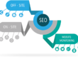 Perform a full SEO campaign for your website