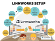 Setup Linnworks for you