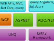 Do coding for asp.net, MVC, Jquery, AngularJS, API,SQL, WCF