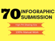 Submit infographic to 70 high PR image sharing sites