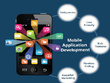 Design a stunning & User-friendly mobile app for your Business