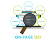 On Page SEO for Your Website - 100% White Hat