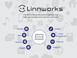 Linnworks Software Training Session and doubts 2 hours session
