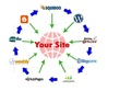 Manually PBN 10 Web 2.0 with 10+ Bookmarking High PA/DA TF/CF