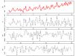 Do time series analysis of your data