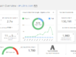 Research and analyse your competitors SEO and PPC (AdWords)