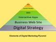 """""""Digital Visibility Report"""" for your business/company"""
