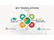 Translate any English text to Hungarian as a linguist with PhD