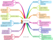 Develop a good brainstorming diagram / mind map for you