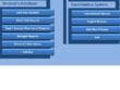 Develop School Management System