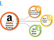 Boost up your product ranking on Amazon