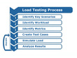 Load test your e-commerce Web app and provide crashing scenarios